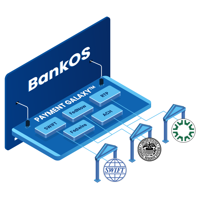 Finzly Payment galaxy platform view showing BankOS and all supported payment rails