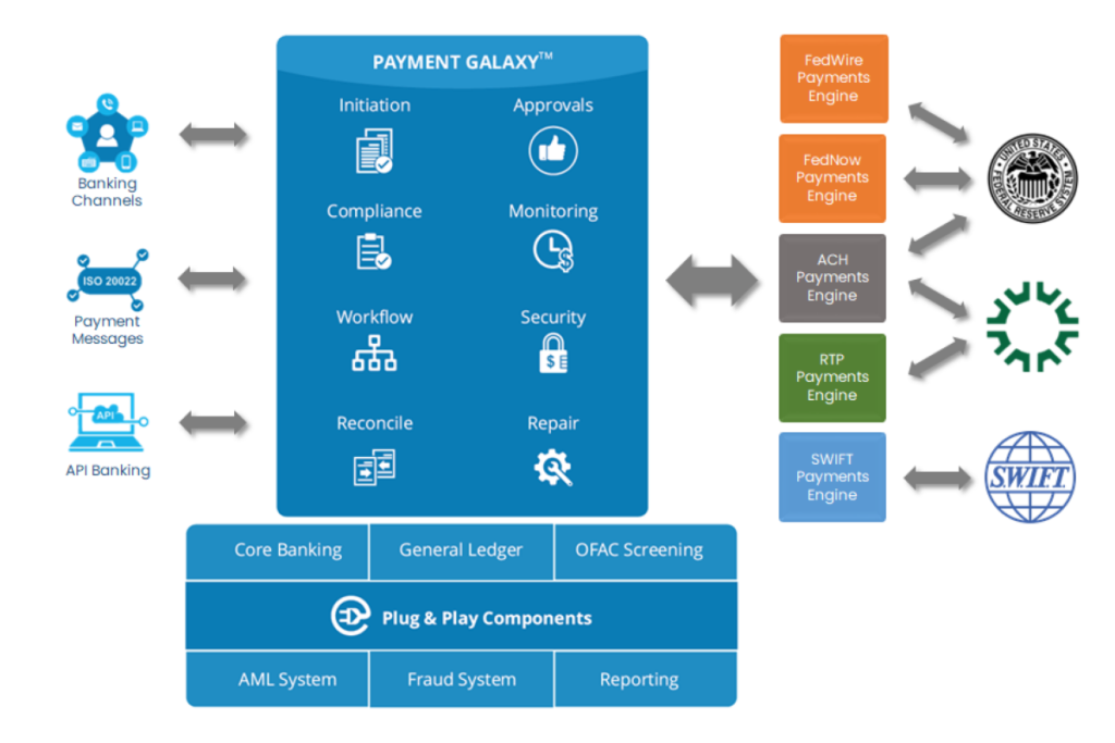 Payment Galaxy Architecture